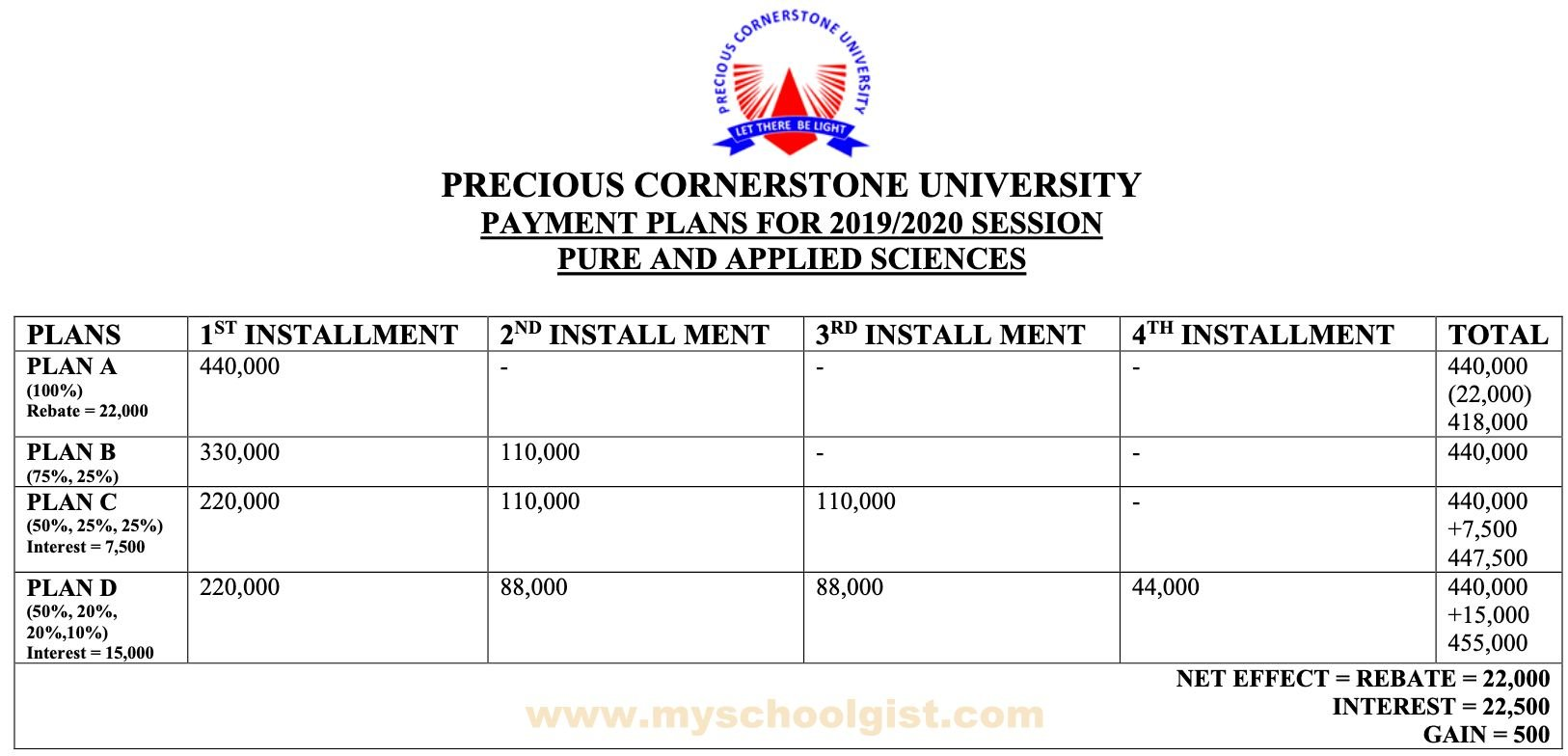 PCU-School-Fees-Payment-Plan-Pure-and-Applied-Science
